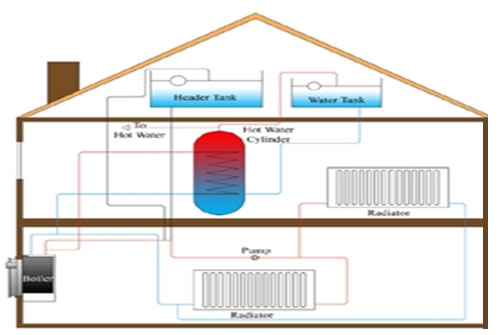 Diagram Of Gravity Fed Central Heating System Online Schematic